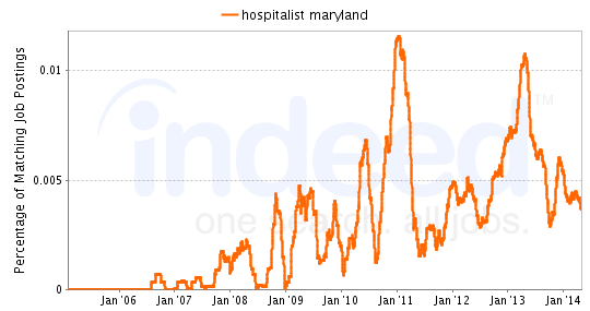 Chart of Hospitalist job growth in Maryland